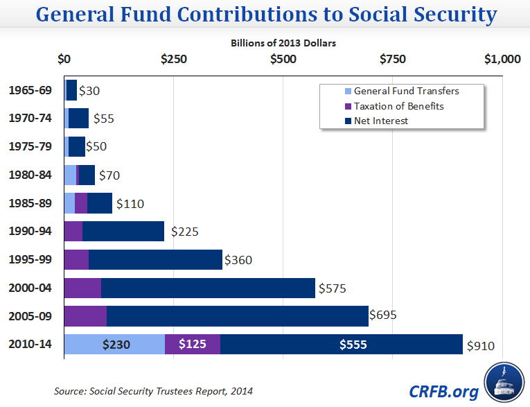 http://www.crfb.org/sites/default/files/general_fund_transfers_to_social_security_gdpindexed.png