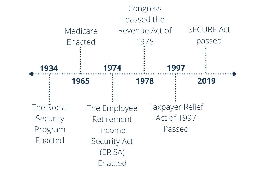 The History of Legislation for Retirees